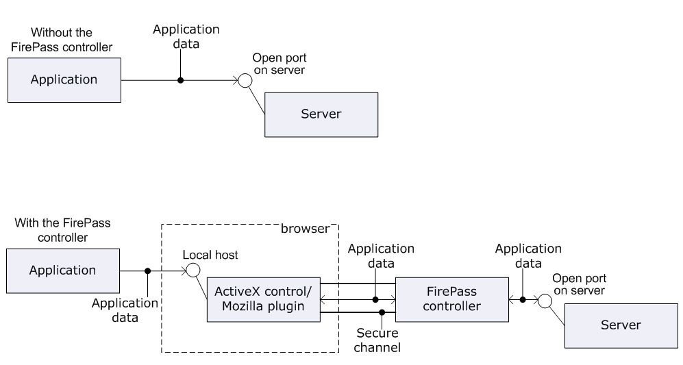 AskF5 | Manual Chapter: Configuring Application Access