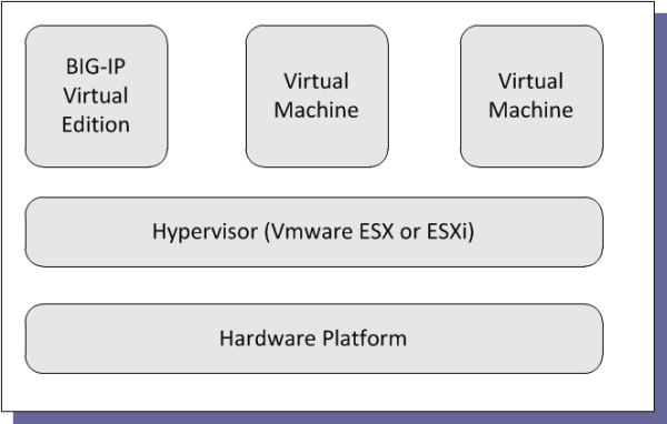 Basic VE Trial Architecture