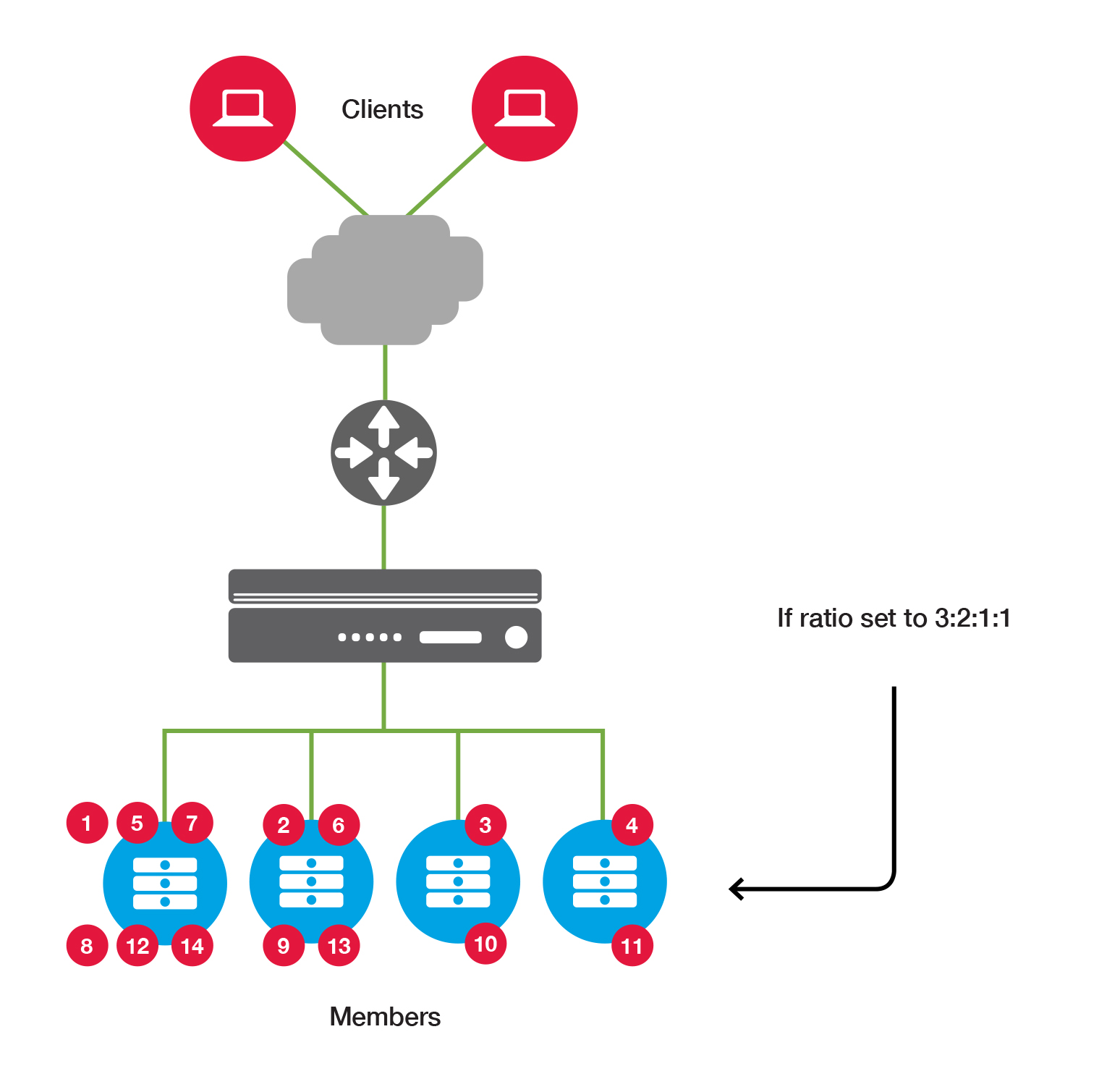 BIG-IP LTM Load Balancing