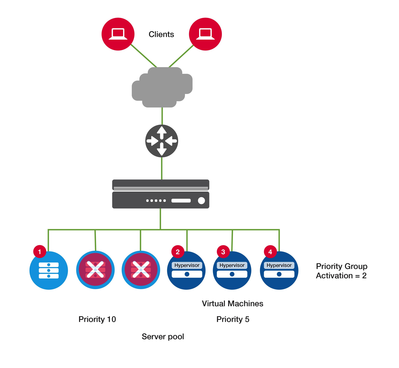 Whats The Purpose Of Balancing Or Monitoring Your Checking Account >> Big Ip Ltm Load Balancing
