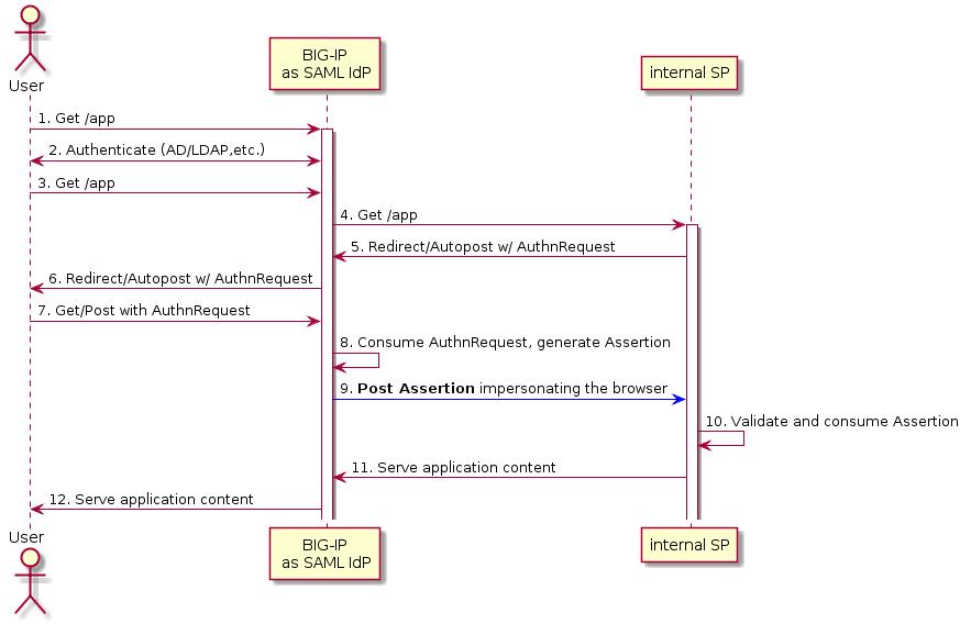 K06743491: Overview of BIG-IP APM SAML inline SSO