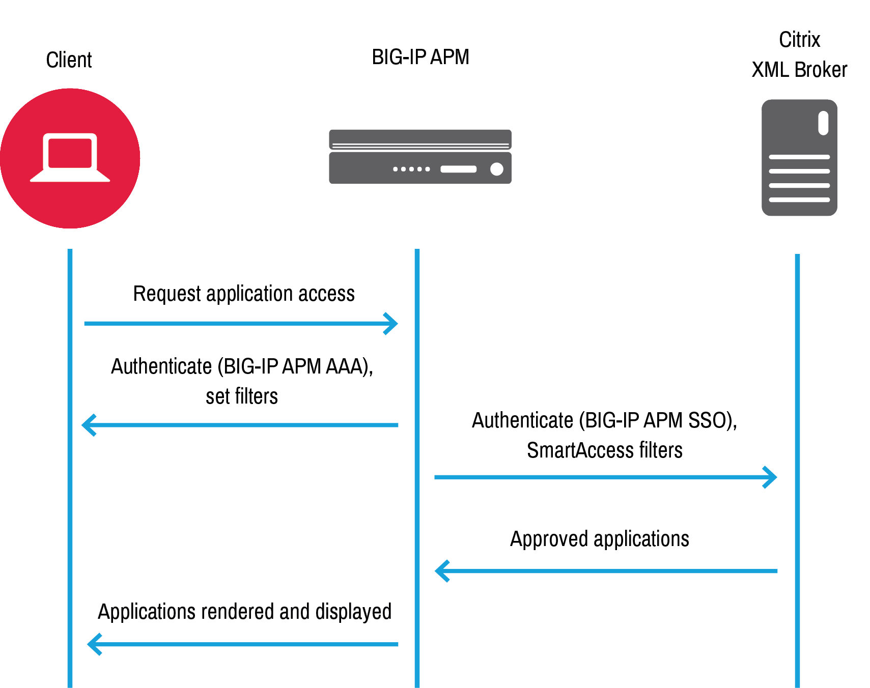 K08200035: BIG-IP APM operations guide