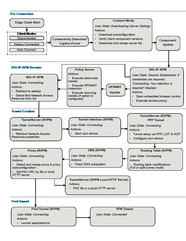 BIG-IP Edge Client VPN lifecycle