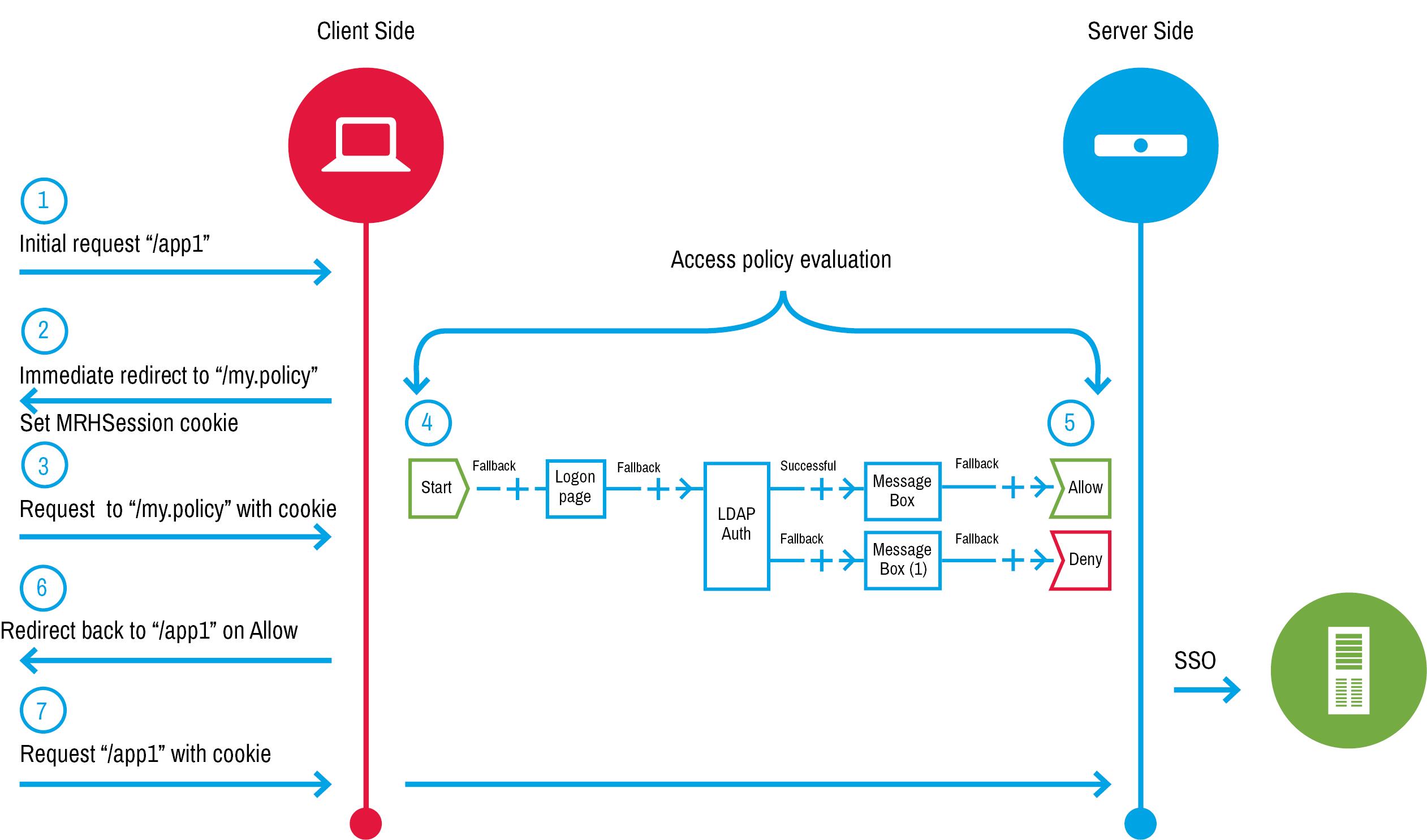 BIG-IP APM operations guide