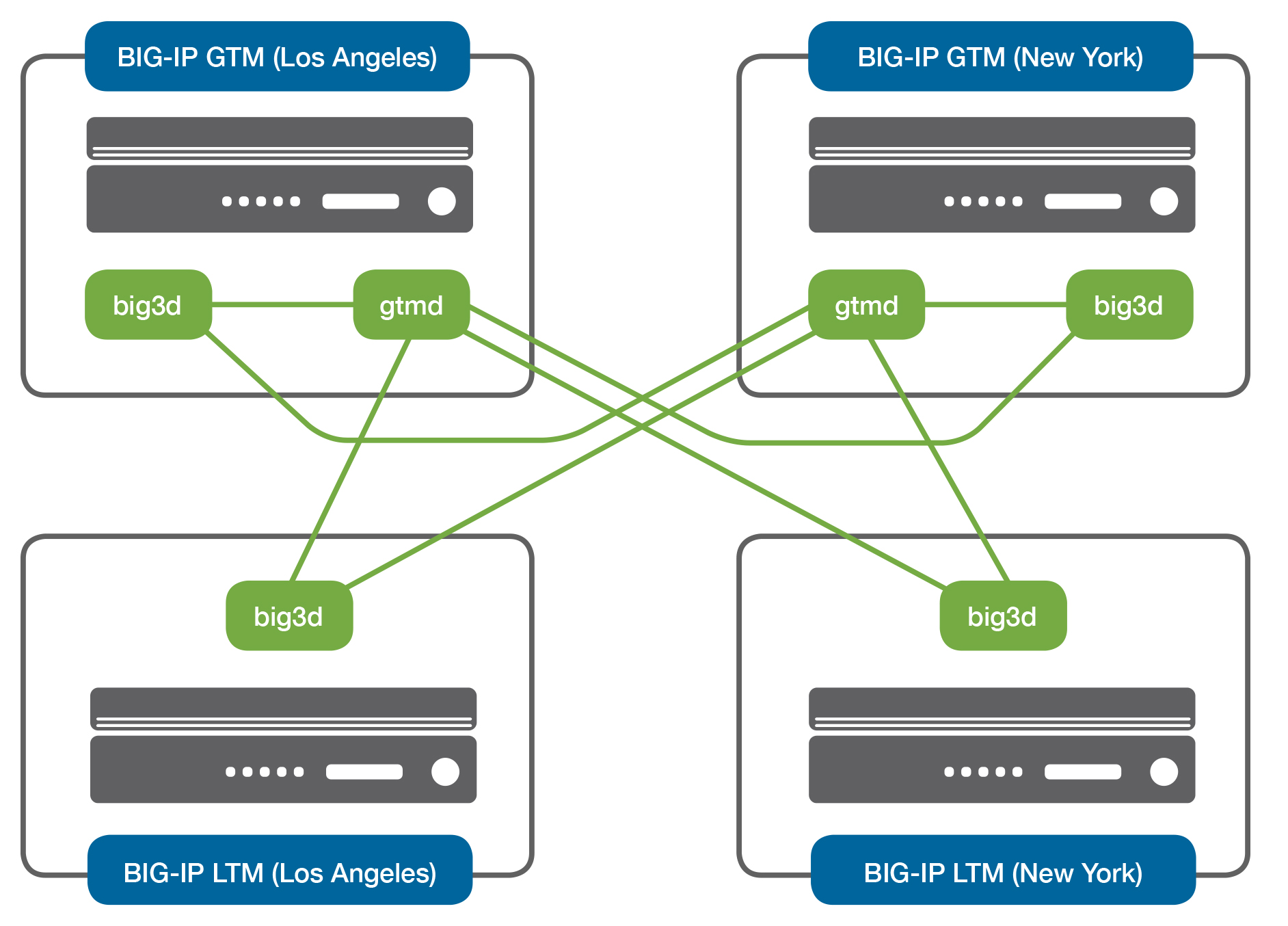 BIG-IP DNS/DNS Services