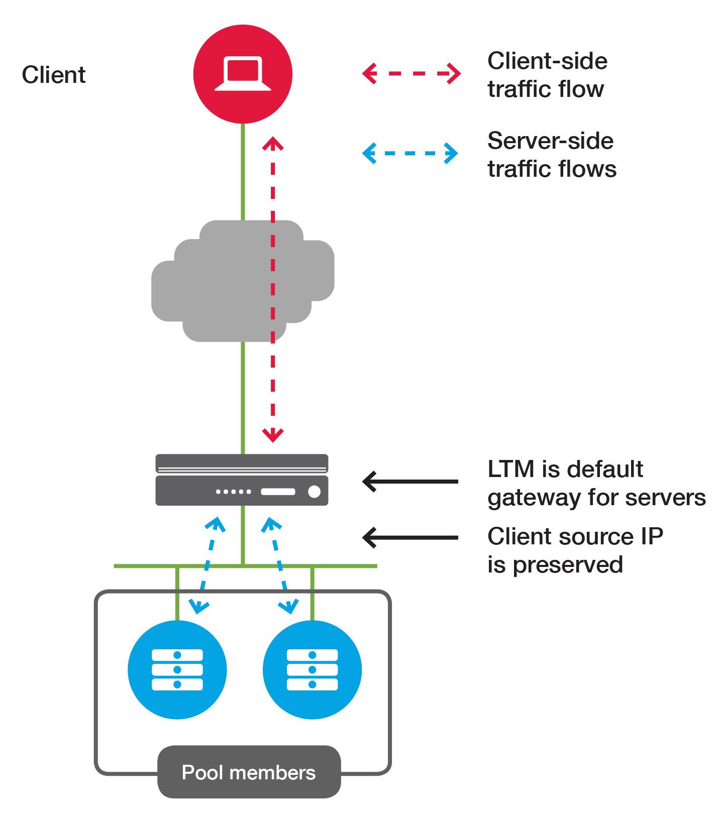 BIG-IP LTM-DNS operations guide