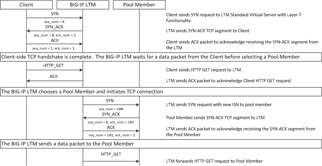 K8082: Overview of TCP connection setup for BIG-IP LTM virtual