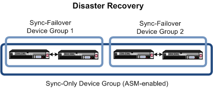 Synchronizing ASM systems for disaster recovery