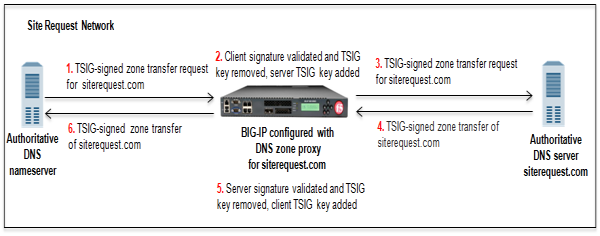 BIG-IP system acting as DNS zone proxy with client and server-side TSIG        authentication