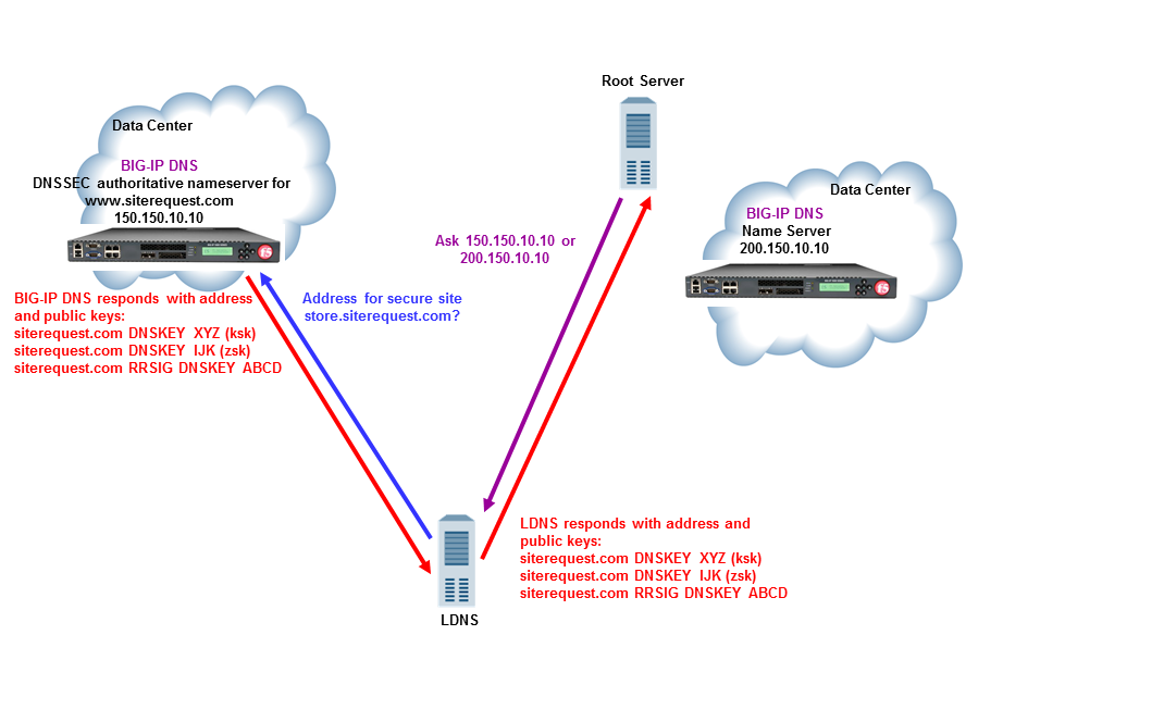 Traffic flow when BIG-IP DNS is the DNSSEC authoritative nameserver