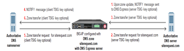 DNS Express engine answering zone transfer requests for DNS zone