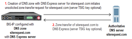 DNS zone transfer to DNS Express
