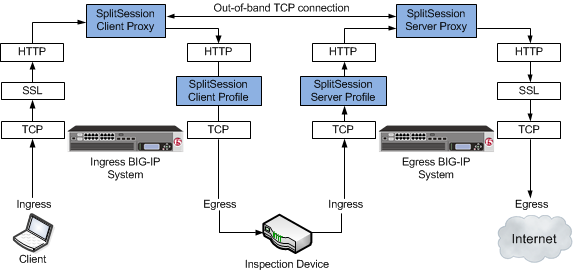 An example SSL intercept explicity proxy     mode configuration