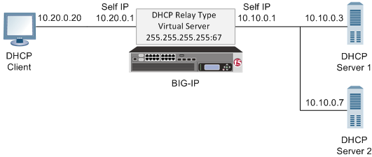 sample DHCP relay agent configuration