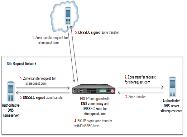 BIG-IP system configured with DNS zone proxy and DNSSEC zone