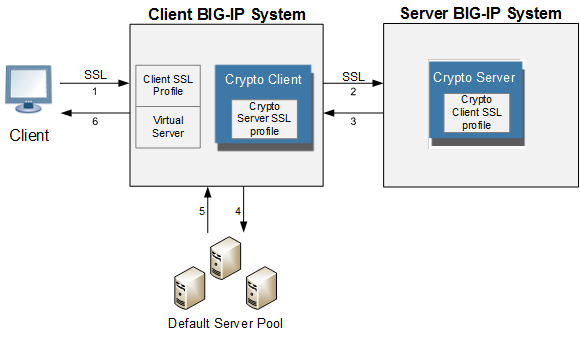Example of external cryptographic server offload