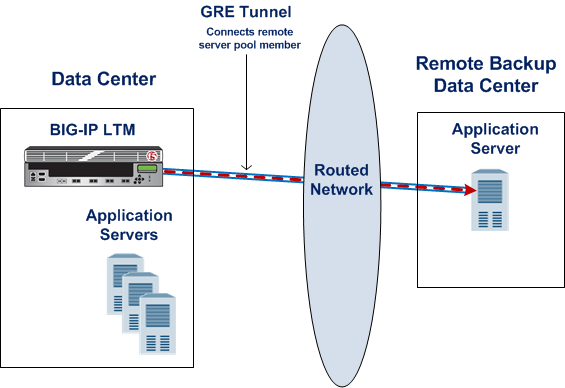 Illustration of a point-to-point GRE tunnel