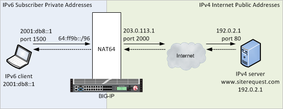 Mapping IPv6 addresses to IPv4 addresses
