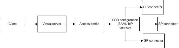 Configuration to support SP-initiated connections on BIG-IG as IdP