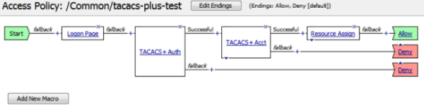 How TACACS+ works