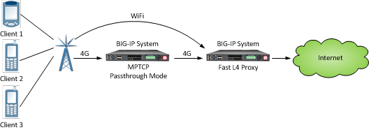 An MPTCP passthrough configuration