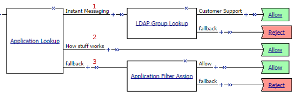 Application lookup and application filter assign in a per-request policy