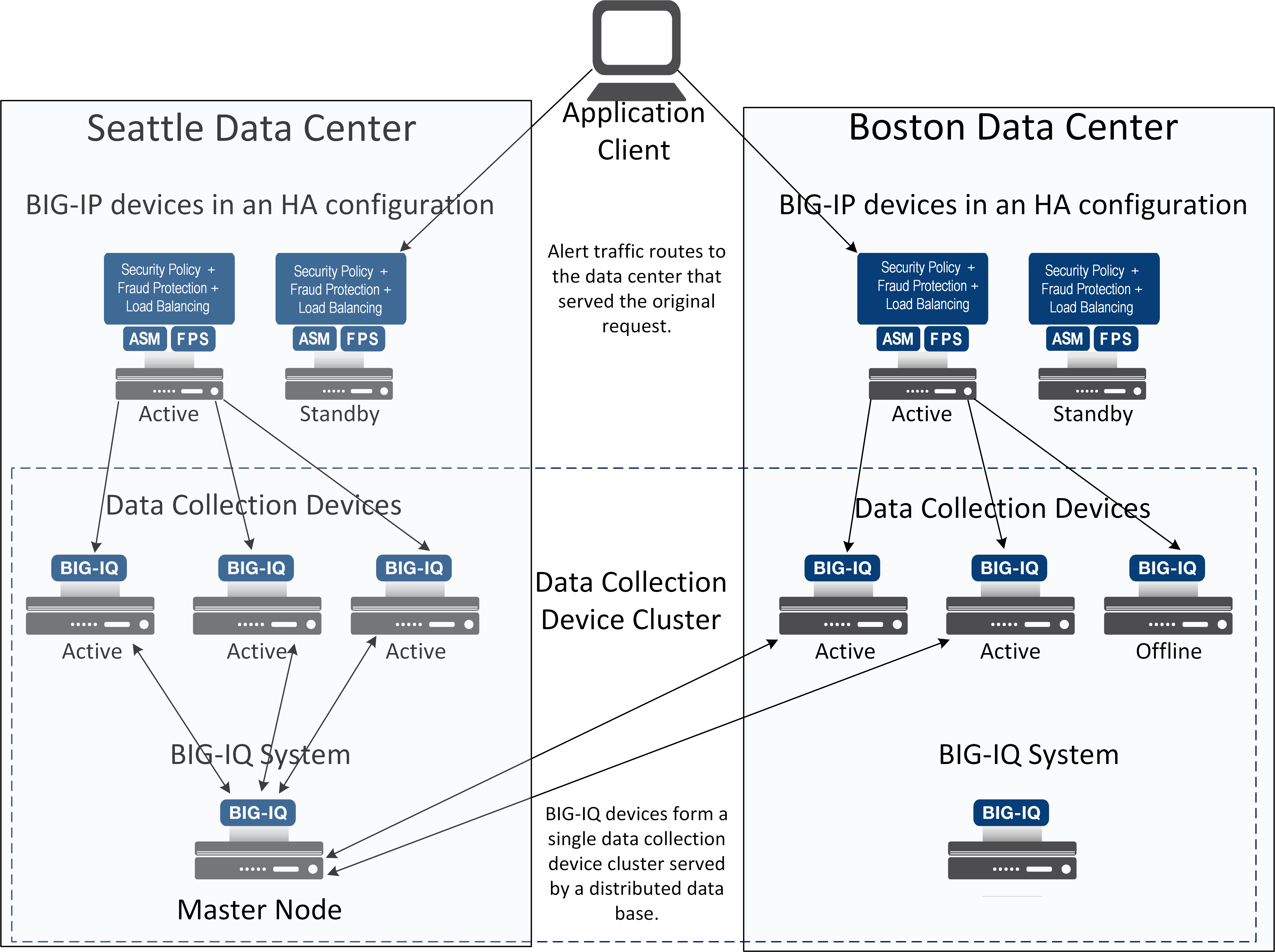 Two data centers, one Data Collection Device cluster example