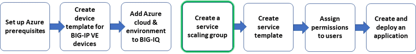 workflow graphic, create a service scaling group step