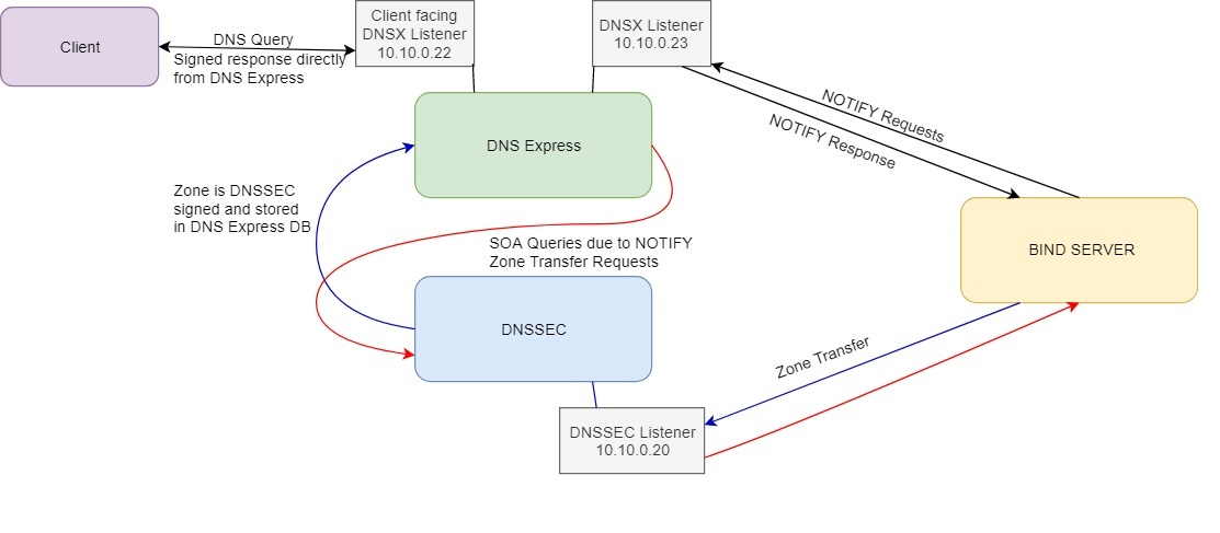 K00724442: BIG-IP DNS and GTM DNSSEC security exposure