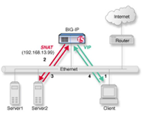 one-IP network topology for the BIG-IP system