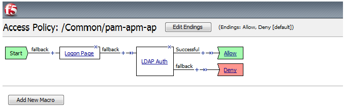 Example of an access policy for LDAP auth