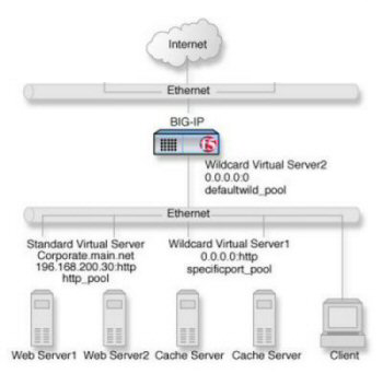 Non-intranet connections