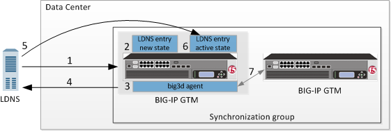 AskF5 | Manual Chapter: BIG-IP GTM Configuration