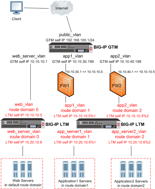 AskF5 | Manual Chapter: Configuring GTM on a Network with Multiple ...