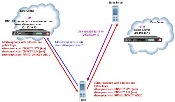 Traffic flow when BIG-IP GTM is DNSSEC authoritative nameserver