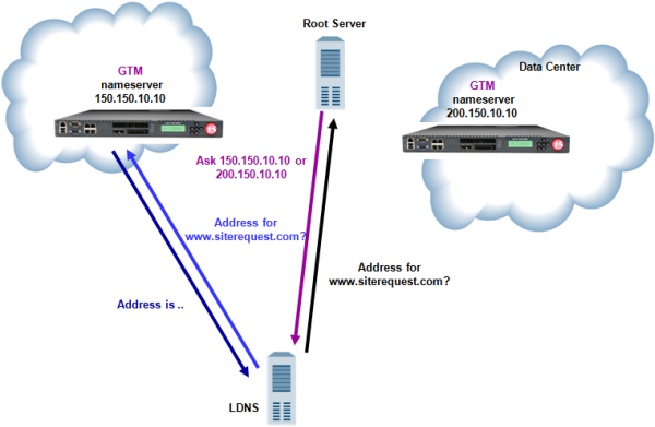 Traffic flow when BIG-IP GTM replaces DNS server