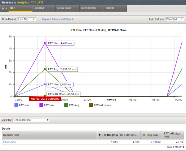 Sample TCP RTT chart