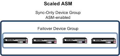Synchronizing multiple ASM systems