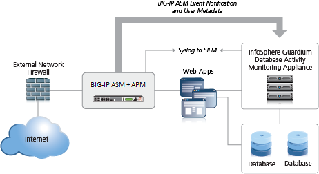 AskF5 | Manual Chapter: Integrating ASM and APM with