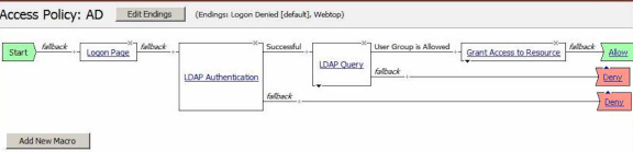 Example of an access policy for LDAP auth query
