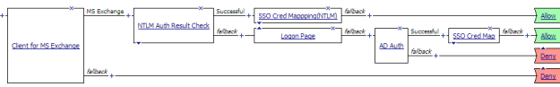 AskF5 | Manual Chapter: NTLM Authentication for Microsoft