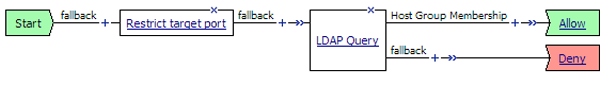 Resource authorization policy with LDAP query