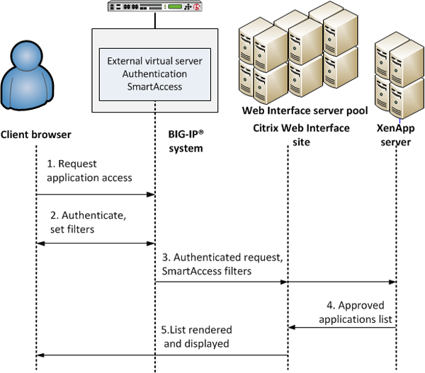 Ask F5   Manual Chapter: Integrating APM with a Citrix Web Interface