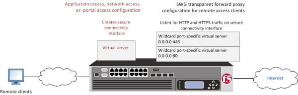 BIG-IP system with remote access and SWG transparent configurations