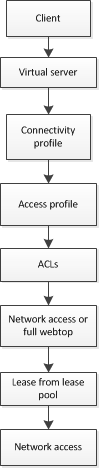 Network access elements