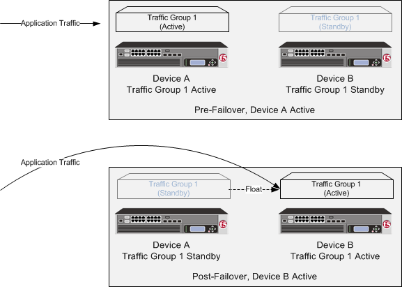 A Sync-Failover device group with one traffic group