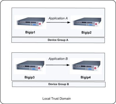 Example illustration of a Sync-Failover device group