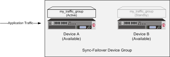 Traffic group states before failover