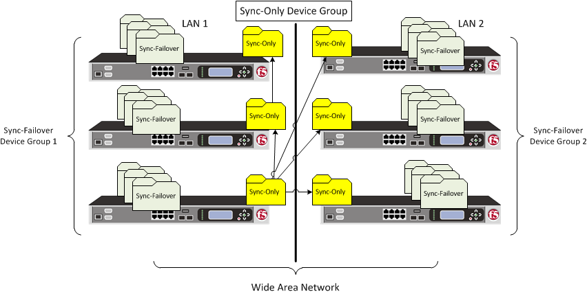 sync-only device group