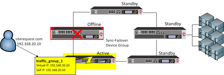 In the case of a failover, traffic_group_1 floats to the most available BIG-IP in the device     group